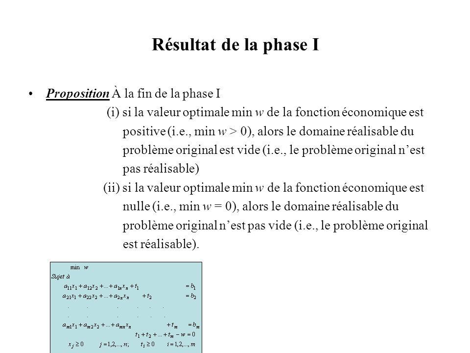 Résultat de la phase I Proposition À la fin de la phase I (i) si la valeur optimale min w de la fonction économique est positive (i.e., min w > 0), al