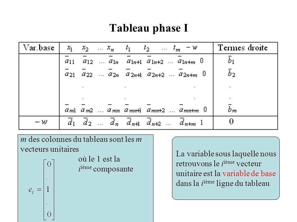 Tableau phase I m des colonnes du tableau sont les m vecteurs unitaires où le 1 est la i ième composante La variable sous laquelle nous retrouvons le