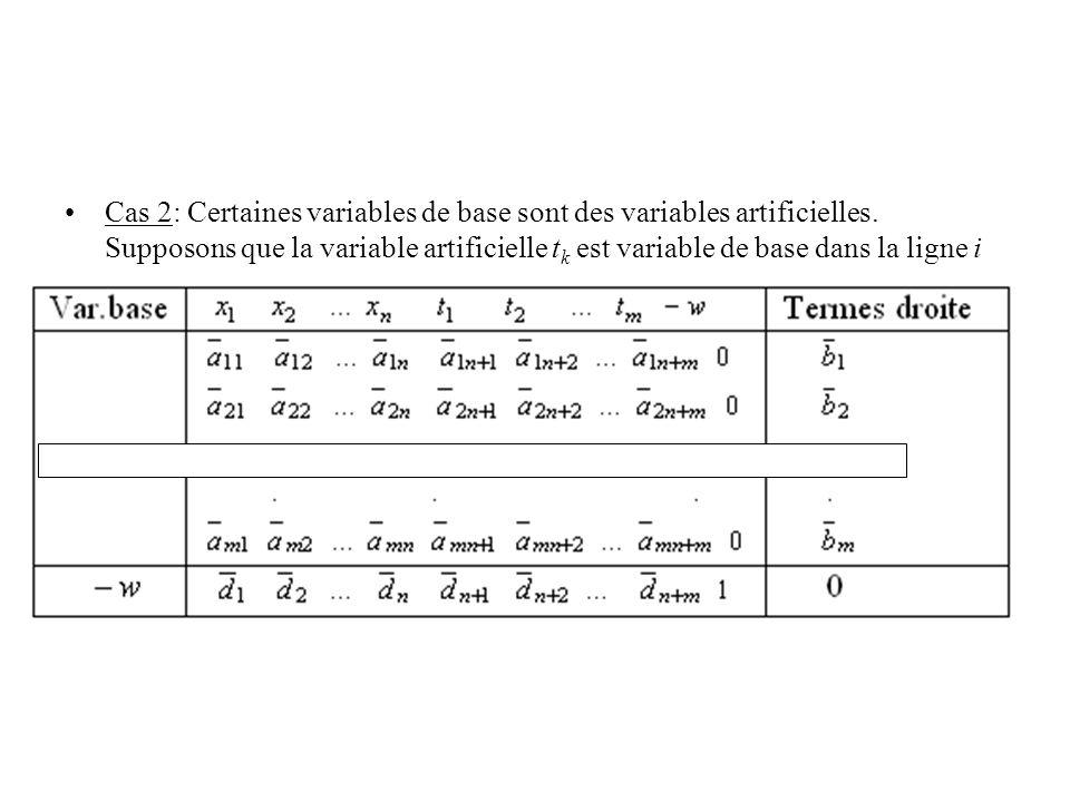 Cas 2: Certaines variables de base sont des variables artificielles. Supposons que la variable artificielle t k est variable de base dans la ligne i