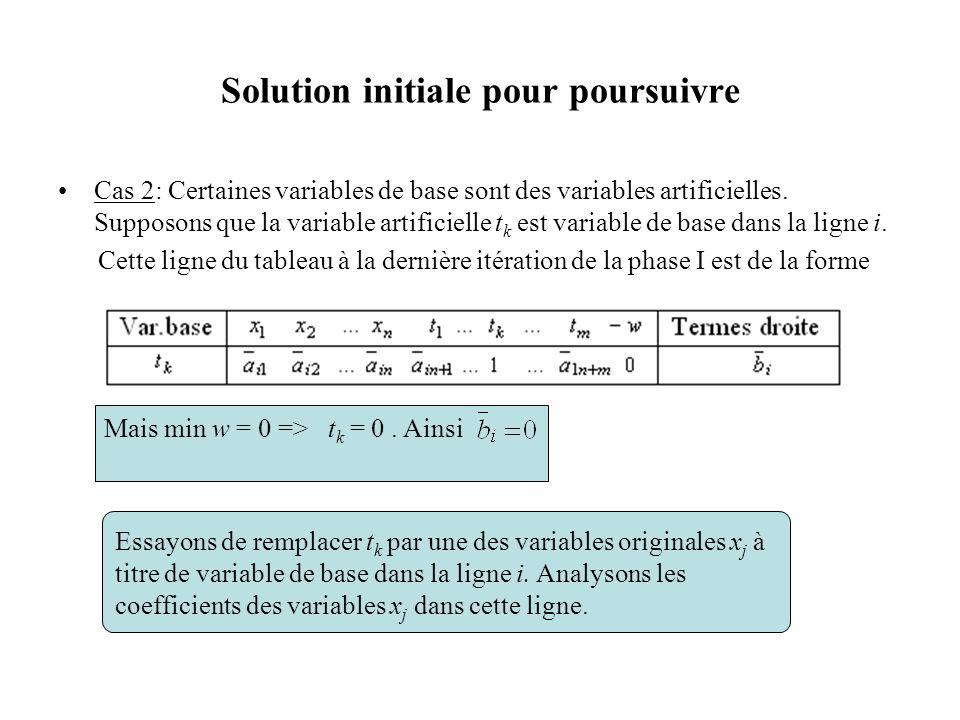 Solution initiale pour poursuivre Cas 2: Certaines variables de base sont des variables artificielles. Supposons que la variable artificielle t k est