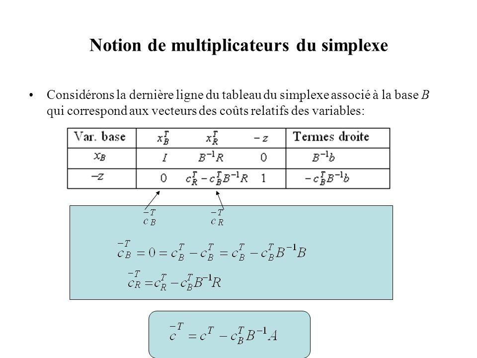 Notion de multiplicateurs du simplexe Considérons la dernière ligne du tableau du simplexe associé à la base B qui correspond aux vecteurs des coûts r