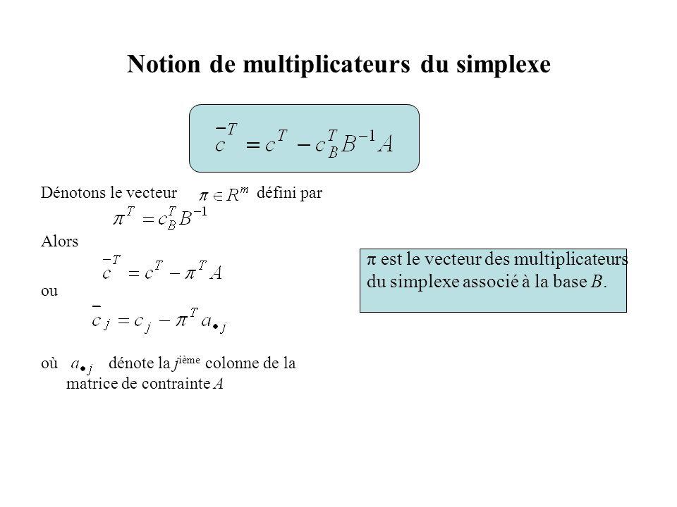 Notion de multiplicateurs du simplexe Dénotons le vecteur défini par Alors ou où dénote la j ième colonne de la matrice de contrainte A π est le vecte
