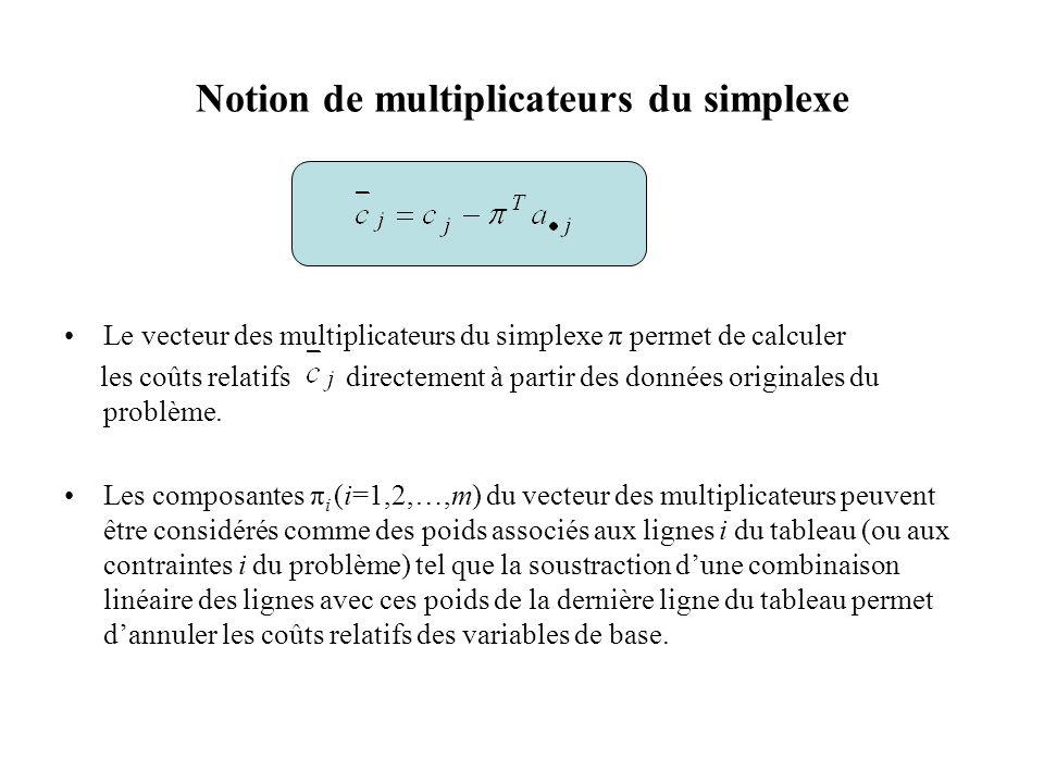 Notion de multiplicateurs du simplexe Le vecteur des multiplicateurs du simplexe π permet de calculer les coûts relatifs directement à partir des donn