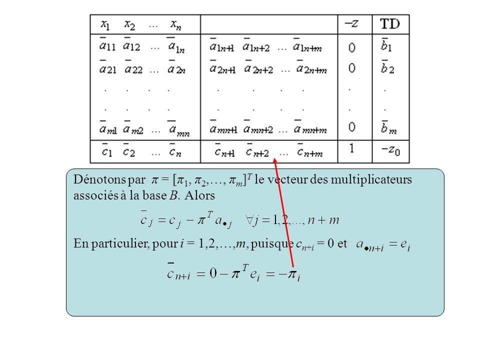 Dénotons par π = [π 1, π 2,…, π m ] T le vecteur des multiplicateurs associés à la base B. Alors En particulier, pour i = 1,2,…,m, puisque c n+i = 0 e