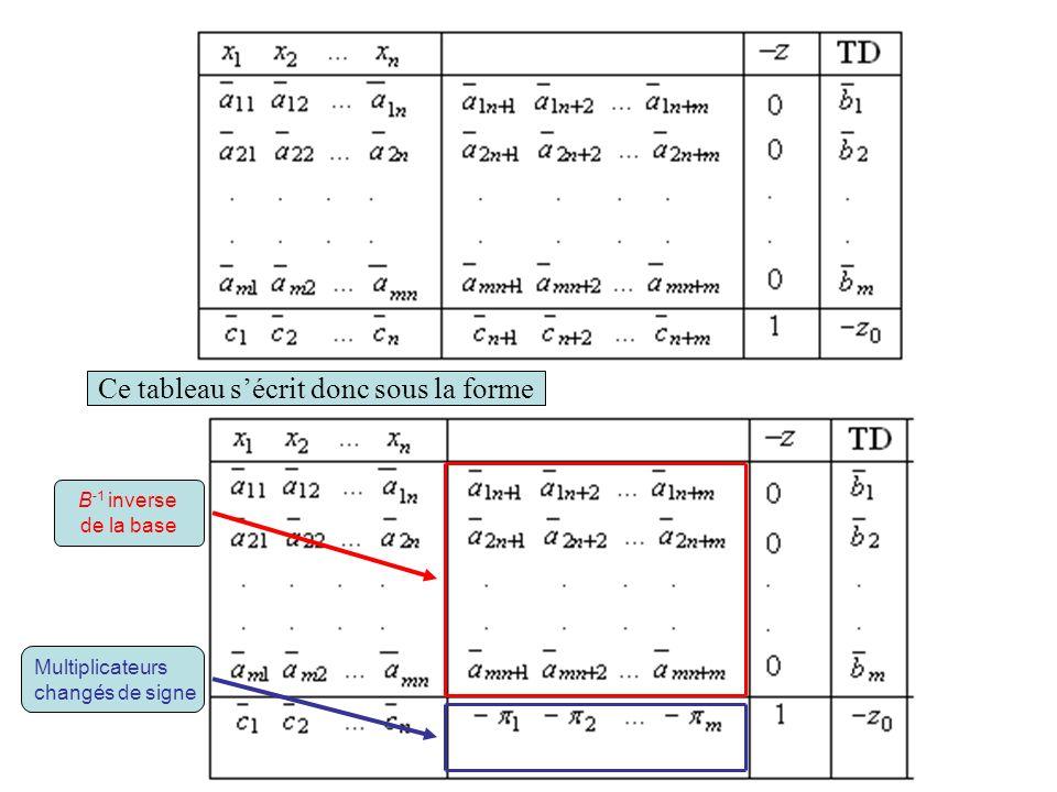 Ce tableau sécrit donc sous la forme B -1 inverse de la base Multiplicateurs changés de signe