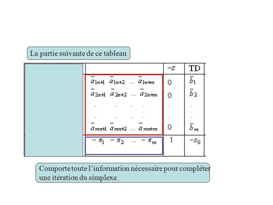 Comporte toute linformation nécessaire pour compléter une itération du simplexe. La partie suivante de ce tableau