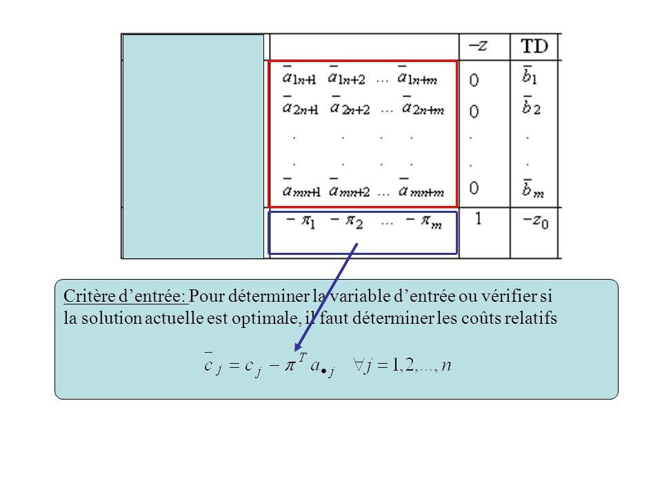 Critère dentrée: Pour déterminer la variable dentrée ou vérifier si la solution actuelle est optimale, il faut déterminer les coûts relatifs