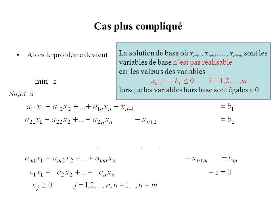 Cas plus compliqué Alors le problème devient La solution de base où x n+1, x n+2,…, x n+m sont les variables de base nest pas réalisable car les valeu