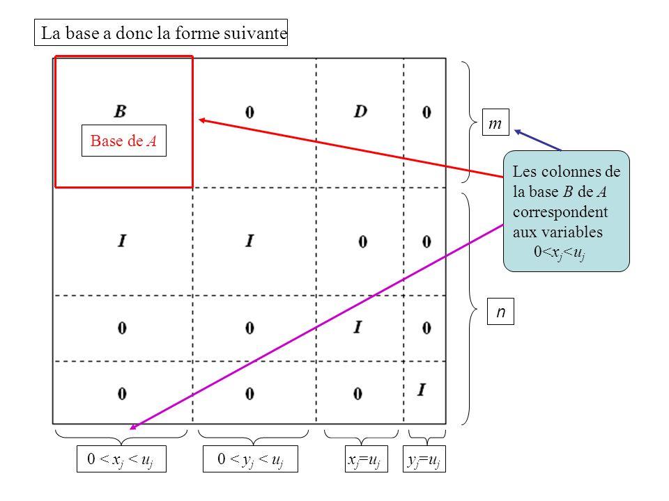 La base a donc la forme suivante m n 0 < x j < u j 0 < y j < u j xj=ujxj=uj yj=ujyj=uj Base de A Les colonnes de la base B de A correspondent aux vari