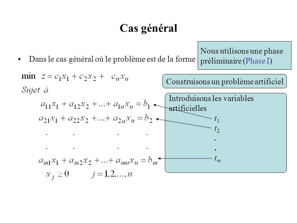 Résultat de la phase I Preuve (i) (Preuve par contraposée) Si le domaine réalisable du problème original nest pas vide, substituons ces valeurs des variables x j dans le problème de la phase I pour obtenir une solution réalisable où toutes les variables t i sont égales à 0 et où la valeur de la fonction économique w = 0.