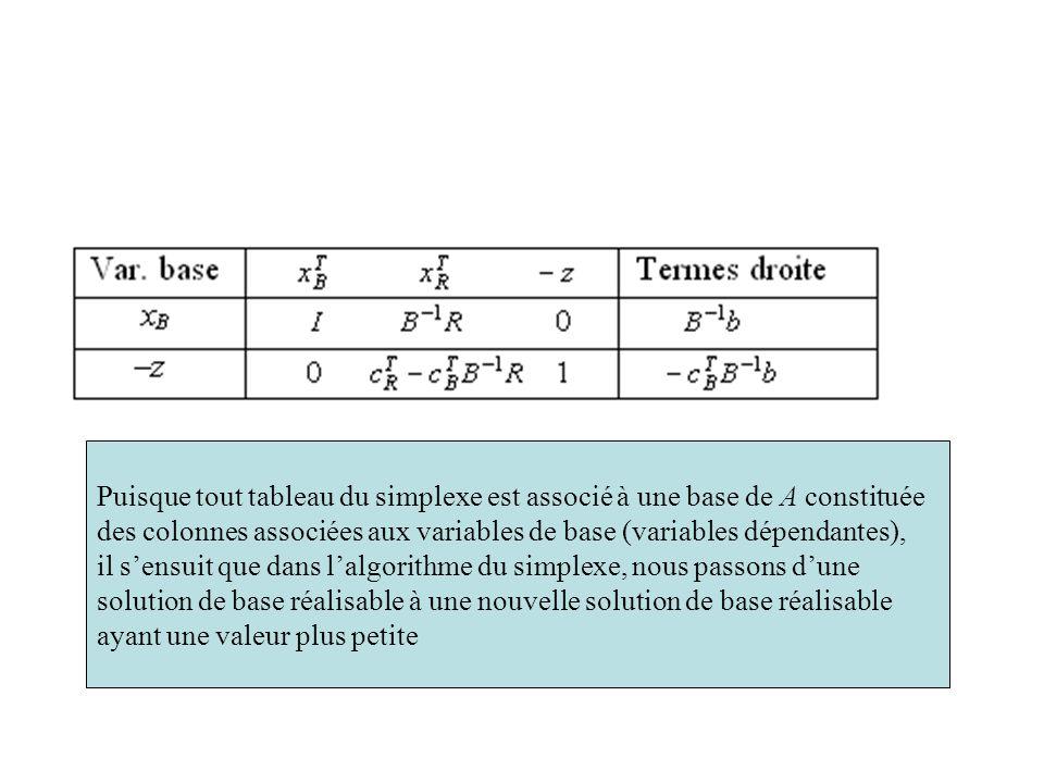 Puisque tout tableau du simplexe est associé à une base de A constituée des colonnes associées aux variables de base (variables dépendantes), il sensu