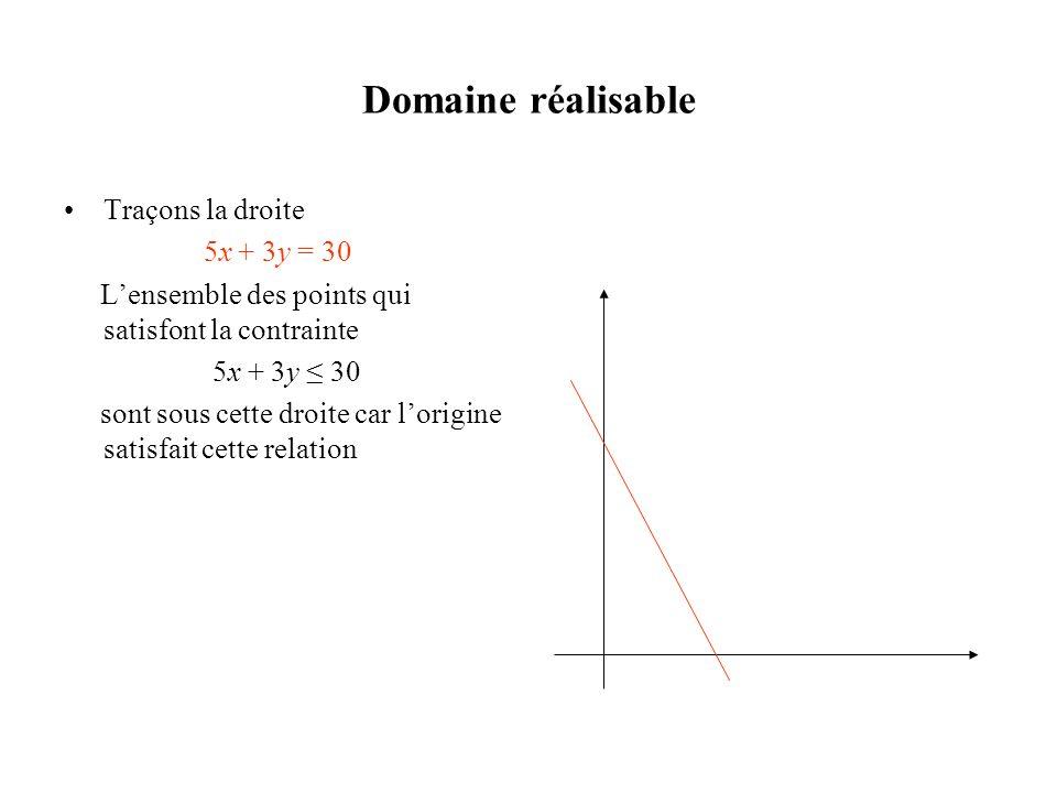 Domaine réalisable Traçons la droite 5x + 3y = 30 Lensemble des points qui satisfont la contrainte 5x + 3y 30 sont sous cette droite car lorigine sati