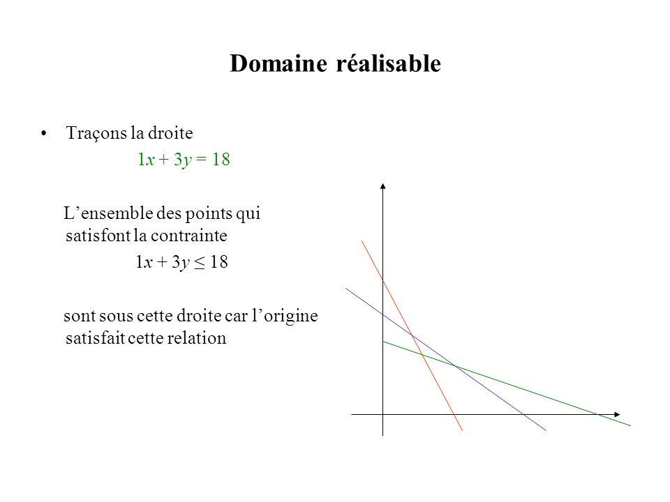 Domaine réalisable Traçons la droite 1x + 3y = 18 Lensemble des points qui satisfont la contrainte 1x + 3y 18 sont sous cette droite car lorigine sati