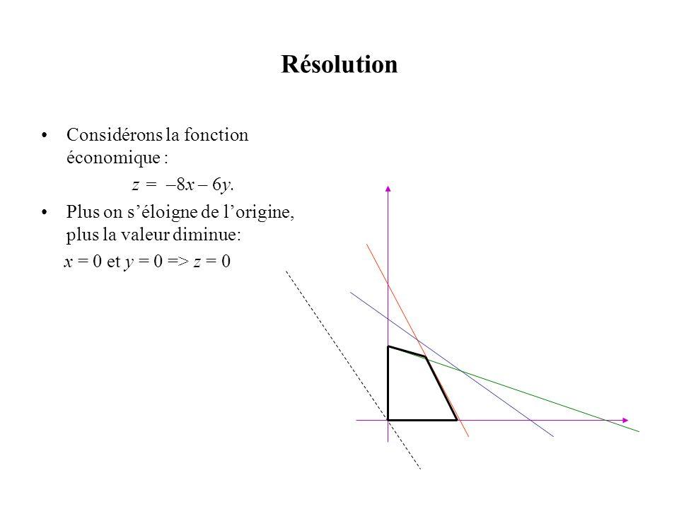 Résolution Considérons la fonction économique : z = –8x – 6y. Plus on séloigne de lorigine, plus la valeur diminue: x = 0 et y = 0 => z = 0