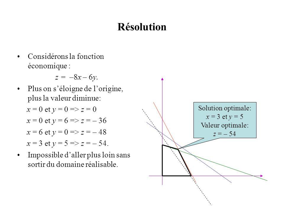 Résolution Considérons la fonction économique : z = –8x – 6y. Plus on séloigne de lorigine, plus la valeur diminue: x = 0 et y = 0 => z = 0 x = 0 et y