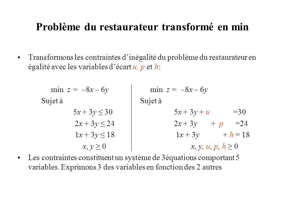 Problème du restaurateur transformé en min Transformons les contraintes dinégalité du problème du restaurateur en égalité avec les variables décart u,