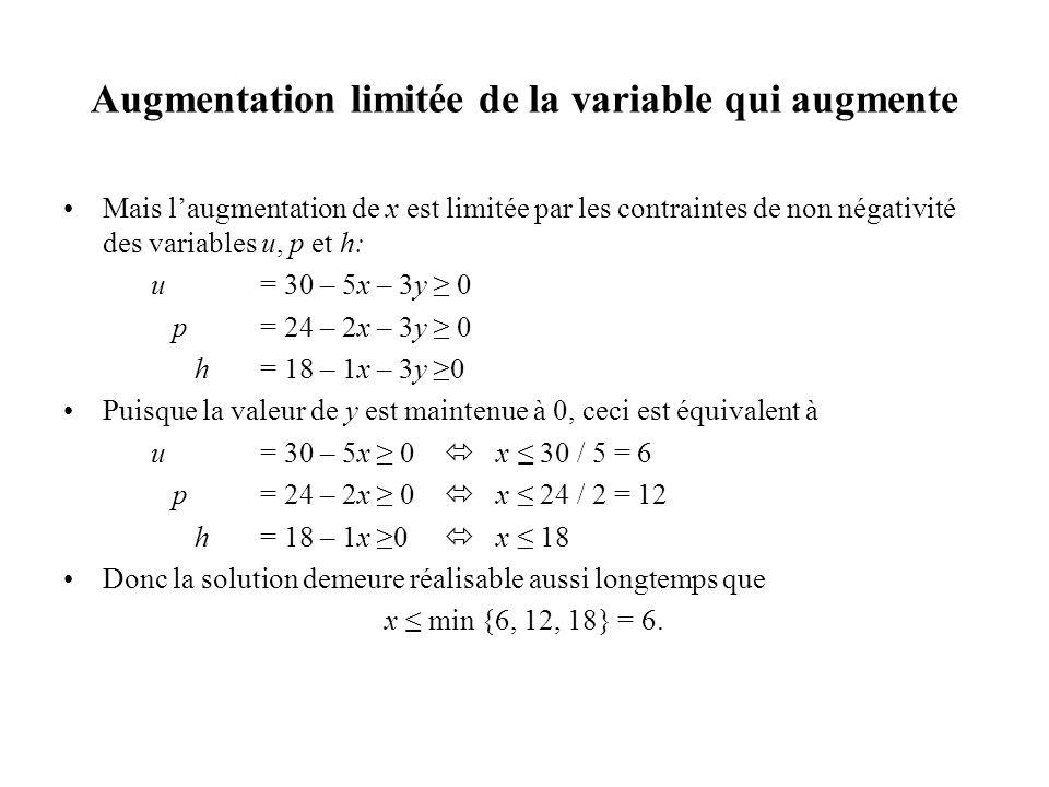 Augmentation limitée de la variable qui augmente Mais laugmentation de x est limitée par les contraintes de non négativité des variables u, p et h: u