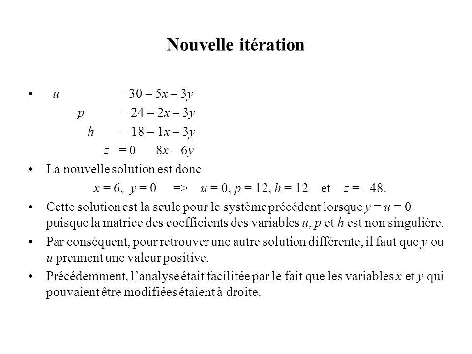 Nouvelle itération u = 30 – 5x – 3y p = 24 – 2x – 3y h = 18 – 1x – 3y z = 0 –8x – 6y La nouvelle solution est donc x = 6, y = 0 => u = 0, p = 12, h =