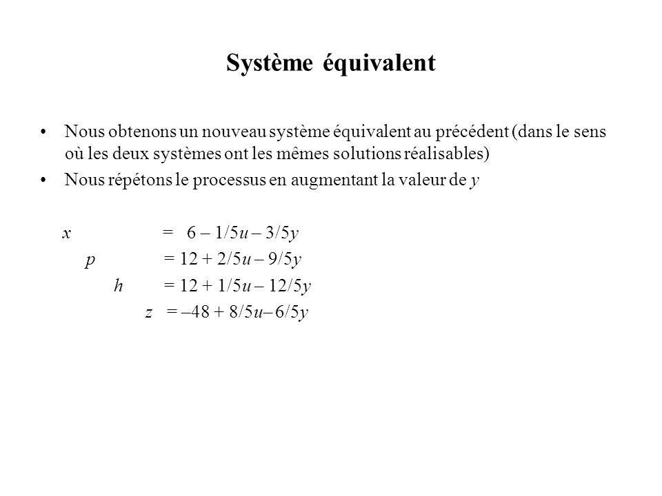 Système équivalent Nous obtenons un nouveau système équivalent au précédent (dans le sens où les deux systèmes ont les mêmes solutions réalisables) No