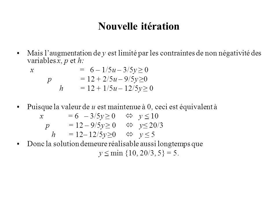 Nouvelle itération Mais laugmentation de y est limité par les contraintes de non négativité des variables x, p et h: x = 6 – 1/5u – 3/5y 0 p = 12 + 2/