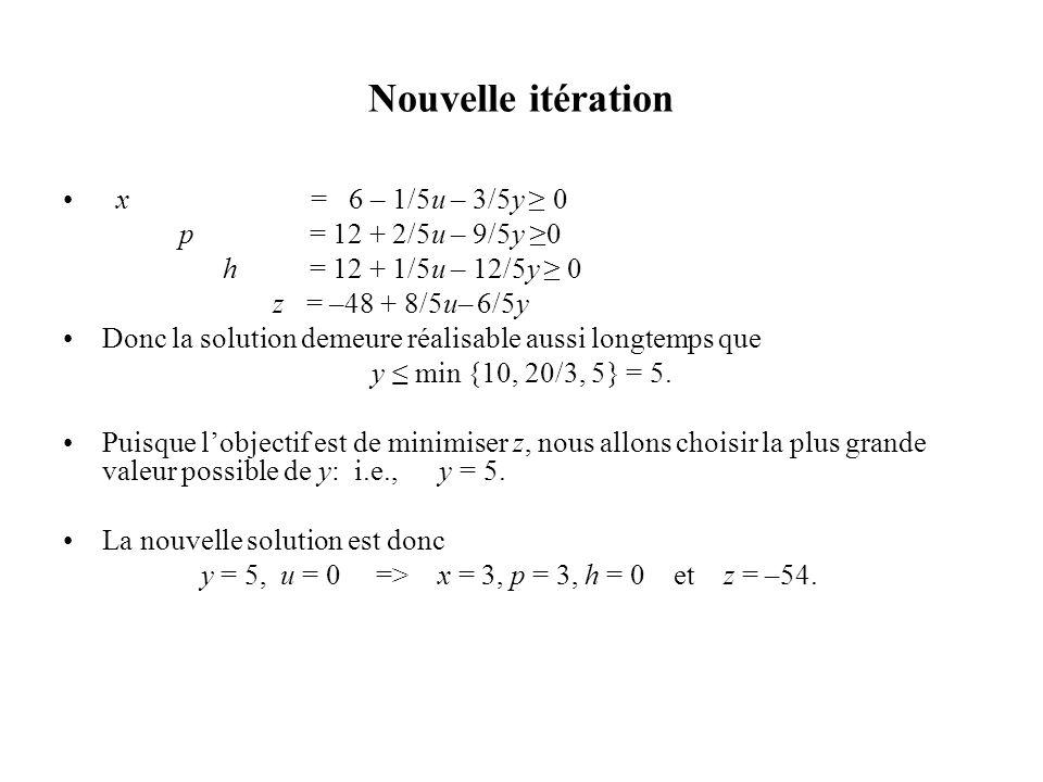 Nouvelle itération x = 6 – 1/5u – 3/5y 0 p = 12 + 2/5u – 9/5y 0 h = 12 + 1/5u – 12/5y 0 z = –48 + 8/5u– 6/5y Donc la solution demeure réalisable aussi