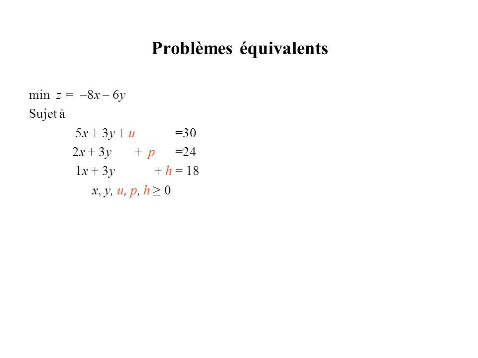 Problèmes équivalents min z = –8x – 6y min z Sujet à 5x + 3y + u =30 5x + 3y + u =30 2x + 3y + p =24 2x + 3y + p =24 1x + 3y + h = 18 1x + 3y + h = 18