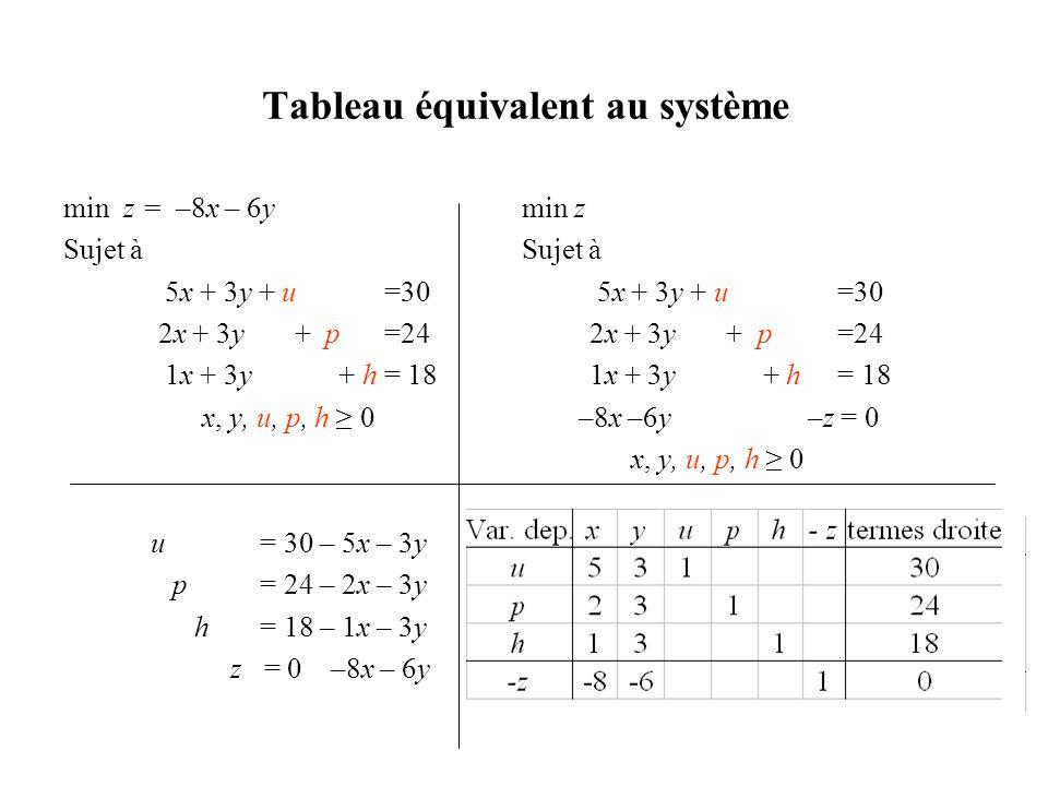 Tableau équivalent au système min z = –8x – 6y min z Sujet à 5x + 3y + u =30 5x + 3y + u =30 2x + 3y + p =24 2x + 3y + p =24 1x + 3y + h = 18 1x + 3y