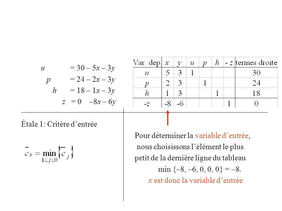 u = 30 – 5x – 3y p = 24 – 2x – 3y h = 18 – 1x – 3y z = 0 –8x – 6y Étale 1: Critère dentrée Pour déterminer la variable dentrée, nous choisissons lélém