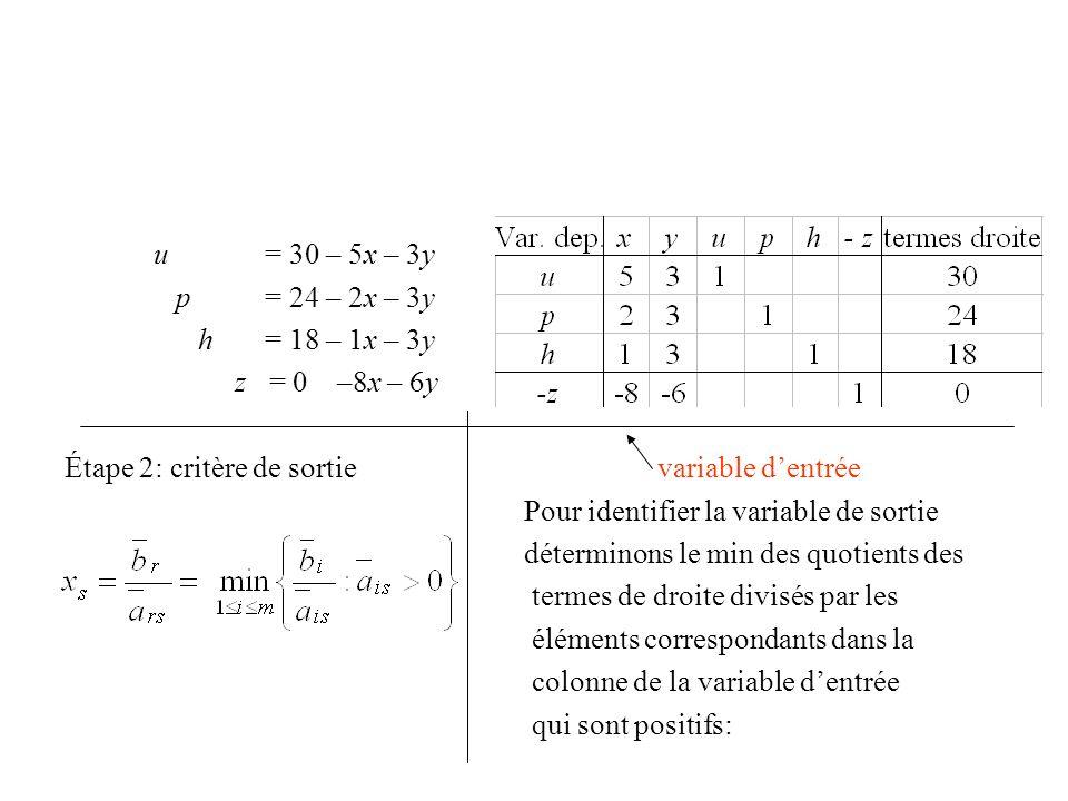 u = 30 – 5x – 3y p = 24 – 2x – 3y h = 18 – 1x – 3y z = 0 –8x – 6y Étape 2: critère de sortie variable dentrée Pour identifier la variable de sortie dé