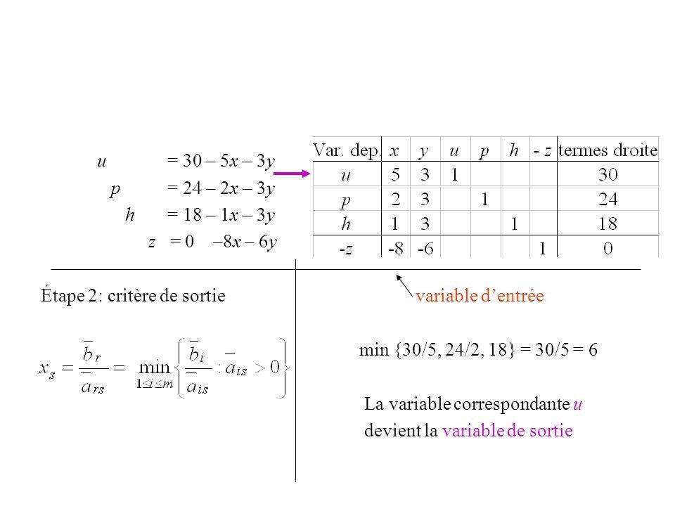 u = 30 – 5x – 3y p = 24 – 2x – 3y h = 18 – 1x – 3y z = 0 –8x – 6y Étape 2: critère de sortie variable dentrée min {30/5, 24/2, 18} = 30/5 = 6 La varia