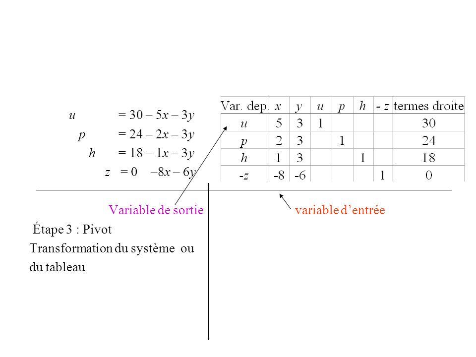 u = 30 – 5x – 3y p = 24 – 2x – 3y h = 18 – 1x – 3y z = 0 –8x – 6y Variable de sortie variable dentrée Étape 3 : Pivot Transformation du système ou du