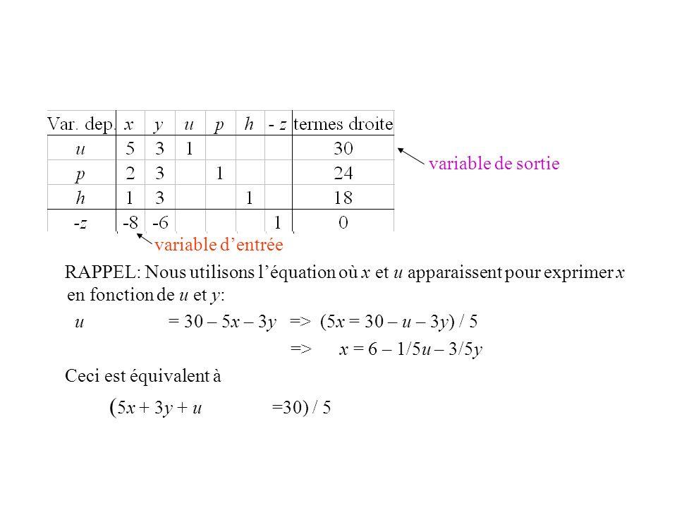 variable de sortie variable dentrée RAPPEL: Nous utilisons léquation où x et u apparaissent pour exprimer x en fonction de u et y: u = 30 – 5x – 3y =>