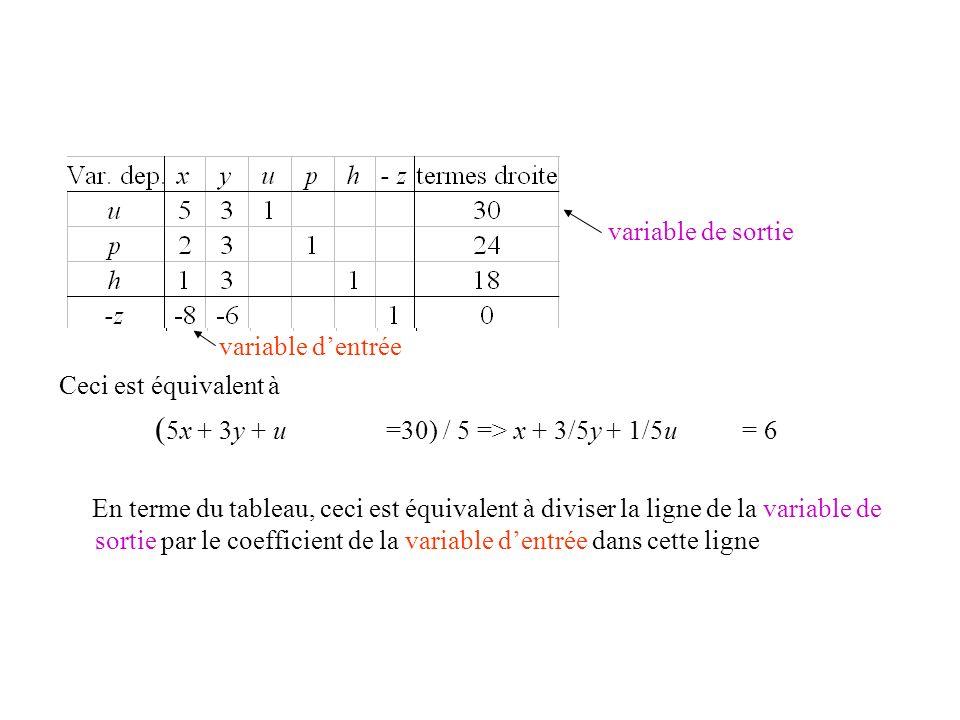 variable de sortie variable dentrée Ceci est équivalent à ( 5x + 3y + u =30) / 5 => x + 3/5y + 1/5u = 6 En terme du tableau, ceci est équivalent à div