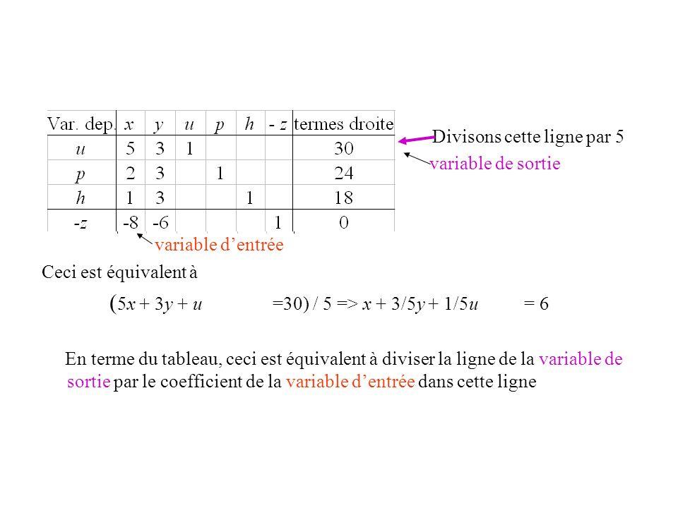 Divisons cette ligne par 5 variable de sortie variable dentrée Ceci est équivalent à ( 5x + 3y + u =30) / 5 => x + 3/5y + 1/5u = 6 En terme du tableau
