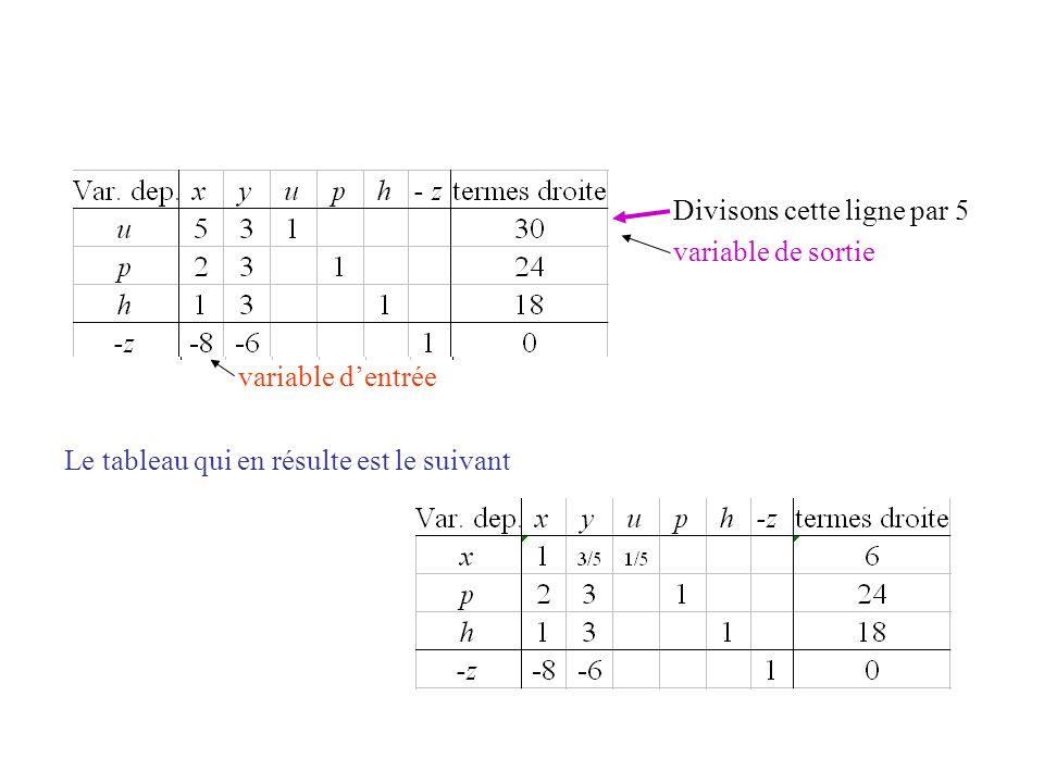 Divisons cette ligne par 5 variable de sortie variable dentrée Le tableau qui en résulte est le suivant