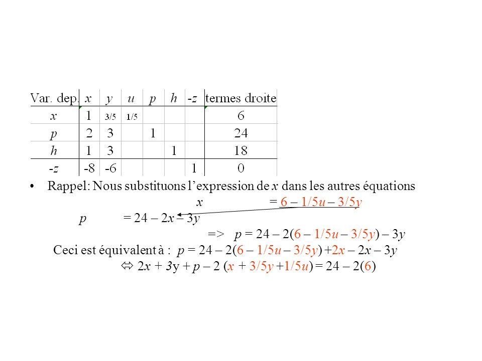 Rappel: Nous substituons lexpression de x dans les autres équations x = 6 – 1/5u – 3/5y p = 24 – 2x – 3y => p = 24 – 2(6 – 1/5u – 3/5y) – 3y Ceci est