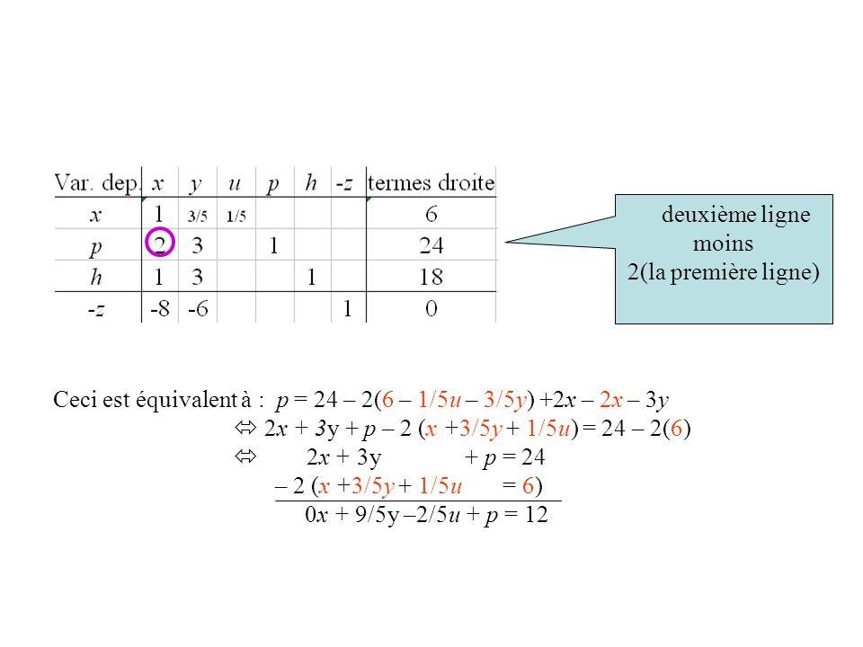 Ceci est équivalent à : p = 24 – 2(6 – 1/5u – 3/5y) +2x – 2x – 3y 2x + 3y + p – 2 (x +3/5y + 1/5u) = 24 – 2(6) 2x + 3y + p = 24 – 2 (x +3/5y + 1/5u =
