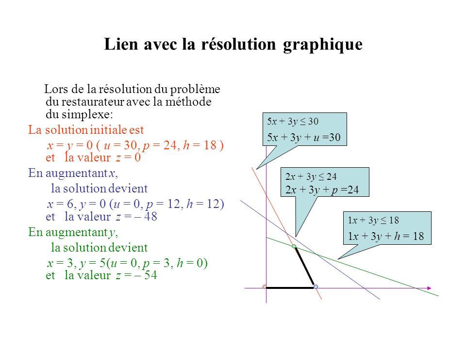 Lien avec la résolution graphique Lors de la résolution du problème du restaurateur avec la méthode du simplexe: La solution initiale est x = y = 0 (