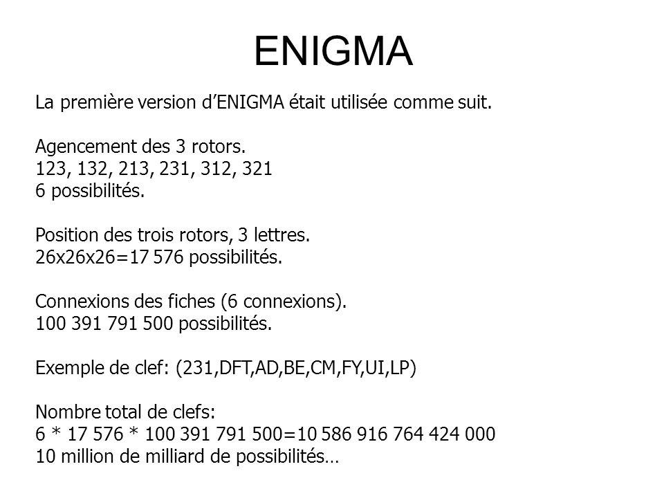 ENIGMA La première version dENIGMA était utilisée comme suit. Agencement des 3 rotors. 123, 132, 213, 231, 312, 321 6 possibilités. Position des trois