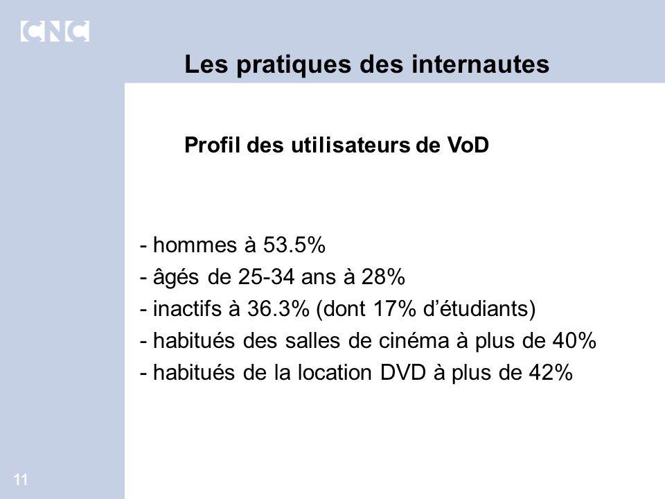 11 Les pratiques des internautes Profil des utilisateurs de VoD - hommes à 53.5% - âgés de 25-34 ans à 28% - inactifs à 36.3% (dont 17% détudiants) - habitués des salles de cinéma à plus de 40% - habitués de la location DVD à plus de 42%