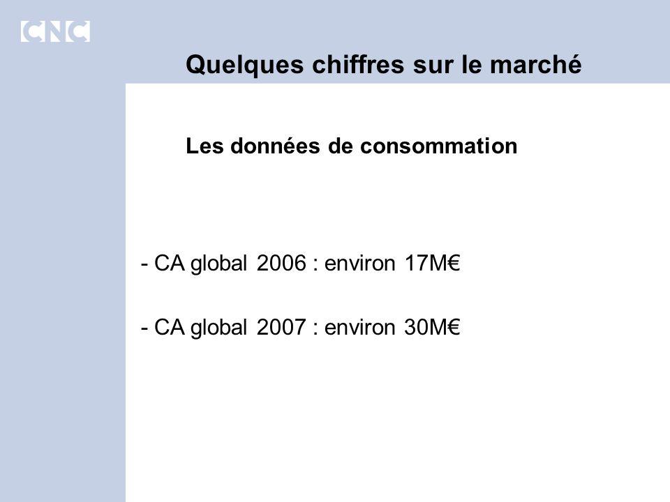 Les données de consommation Quelques chiffres sur le marché - CA global 2006 : environ 17M - CA global 2007 : environ 30M