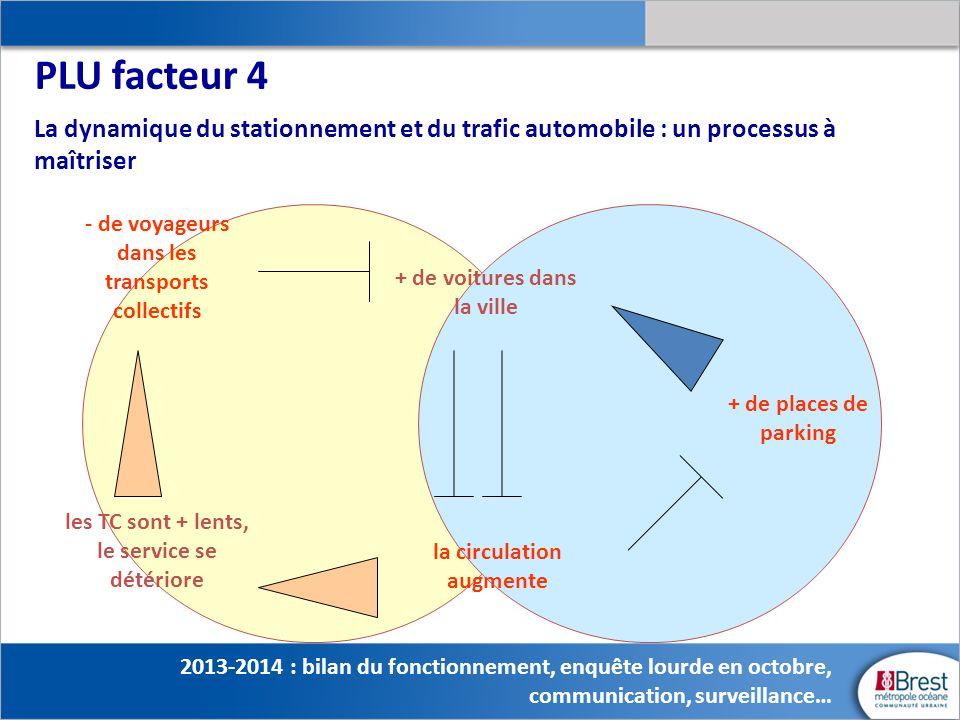 - de voyageurs dans les transports collectifs les TC sont + lents, le service se détériore la circulation augmente + de voitures dans la ville + de pl