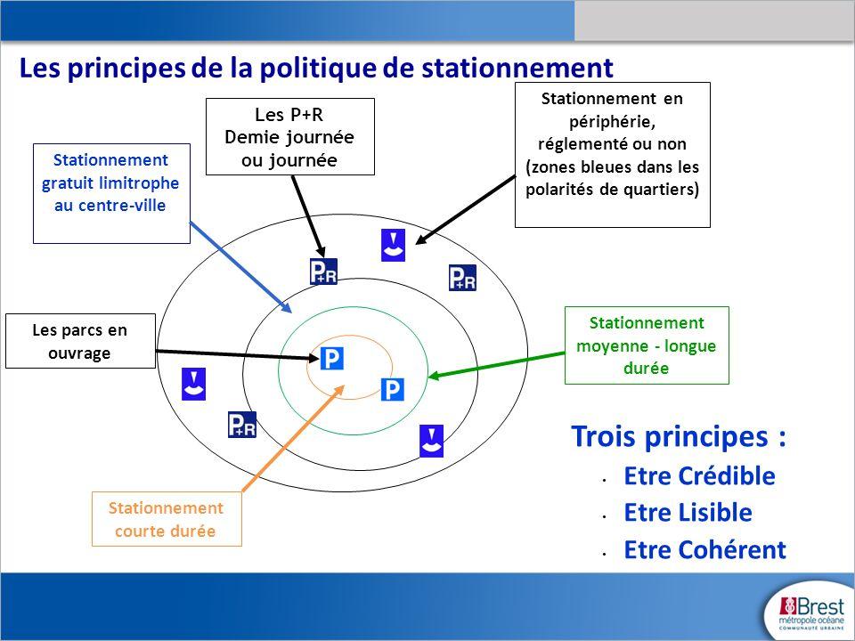 Les principes de la politique de stationnement Trois principes : Etre Crédible Etre Lisible Etre Cohérent Stationnement courte durée Stationnement gra
