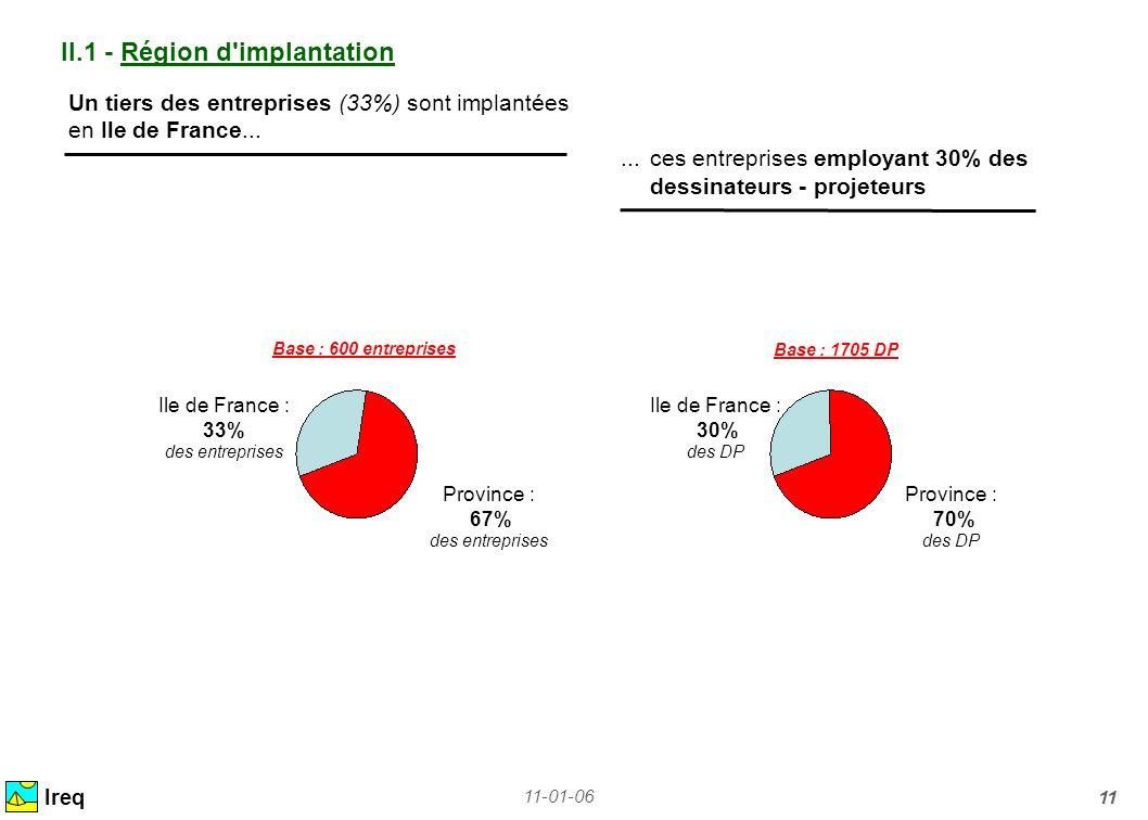 11-01-06 11 II.1 - Région d'implantation Ile de France : 33% des entreprises Province : 67% des entreprises Ireq Un tiers des entreprises (33%) sont i