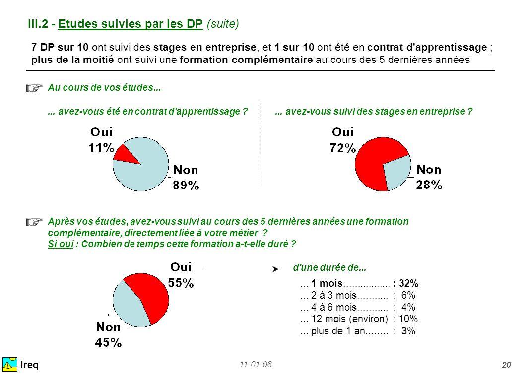 11-01-06 20 III.2 - Etudes suivies par les DP (suite) Au cours de vos études... Ireq 7 DP sur 10 ont suivi des stages en entreprise, et 1 sur 10 ont é