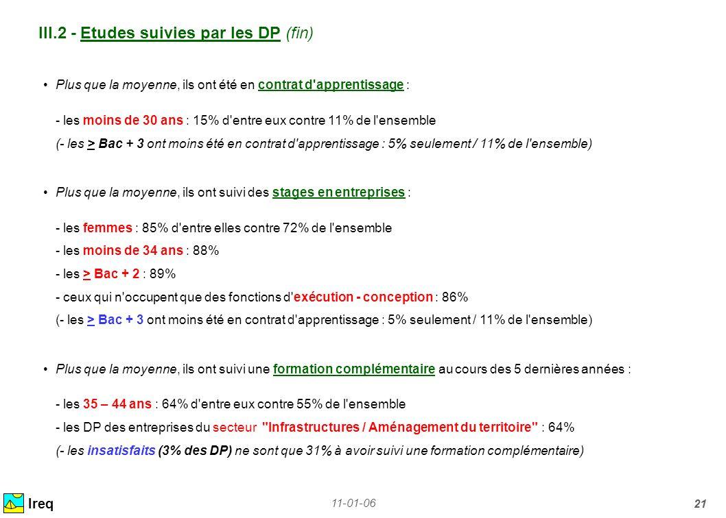 11-01-06 21 III.2 - Etudes suivies par les DP (fin) Ireq Plus que la moyenne, ils ont été en contrat d'apprentissage : - les moins de 30 ans : 15% d'e