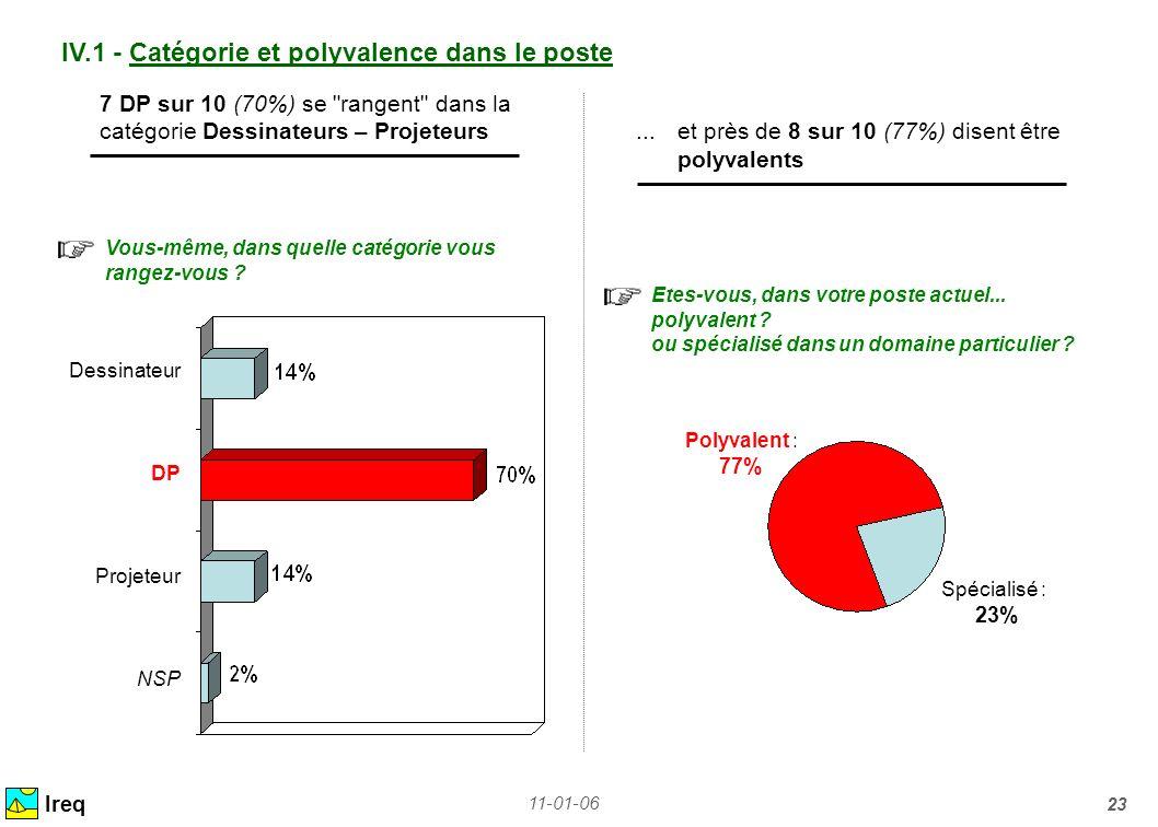 11-01-06 23 IV.1 - Catégorie et polyvalence dans le poste Ireq 7 DP sur 10 (70%) se