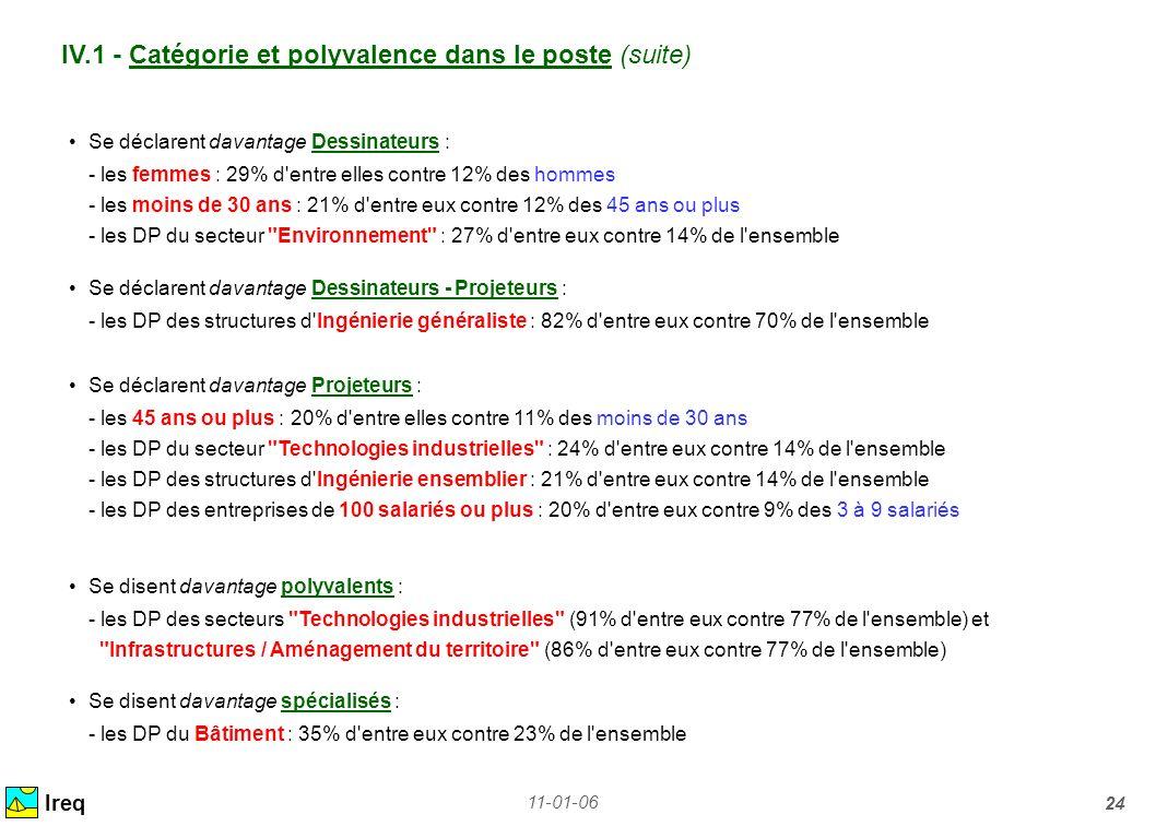 11-01-06 24 IV.1 - Catégorie et polyvalence dans le poste (suite) Ireq Se déclarent davantage Dessinateurs : - les femmes : 29% d'entre elles contre 1