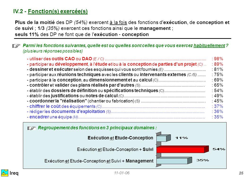 11-01-06 25 IV.2 - Fonction(s) exercée(s) Ireq Plus de la moitié des DP (54%) exercent à la fois des fonctions d'exécution, de conception et de suivi