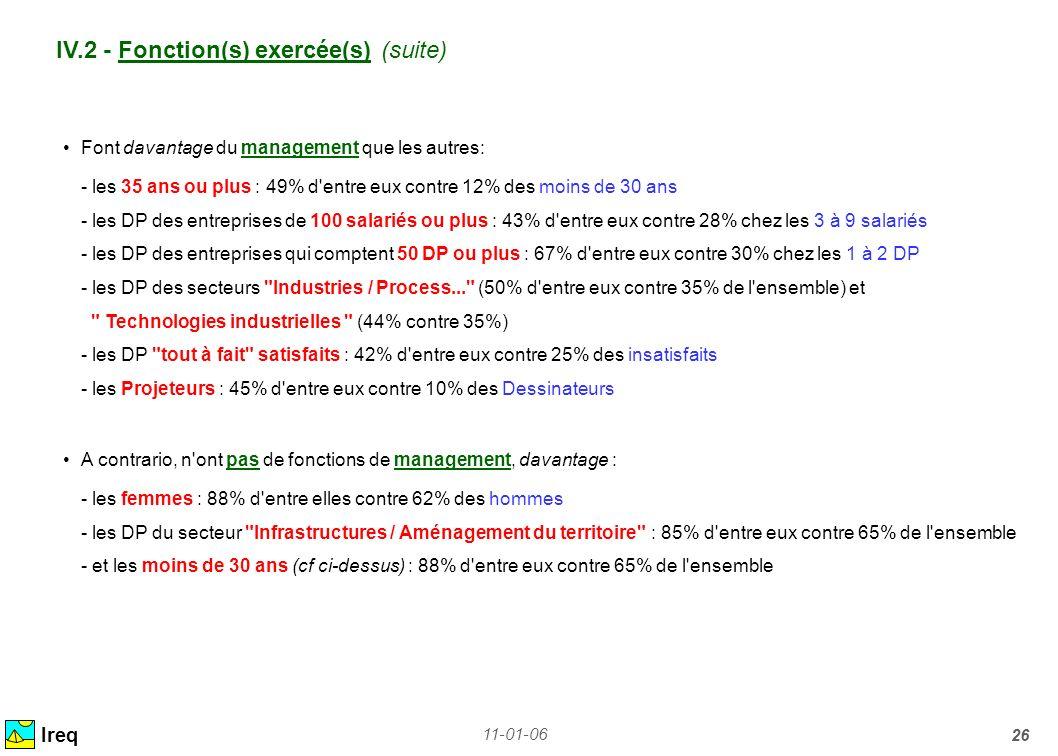 11-01-06 26 IV.2 - Fonction(s) exercée(s) (suite) Ireq Font davantage du management que les autres: - les 35 ans ou plus : 49% d'entre eux contre 12%